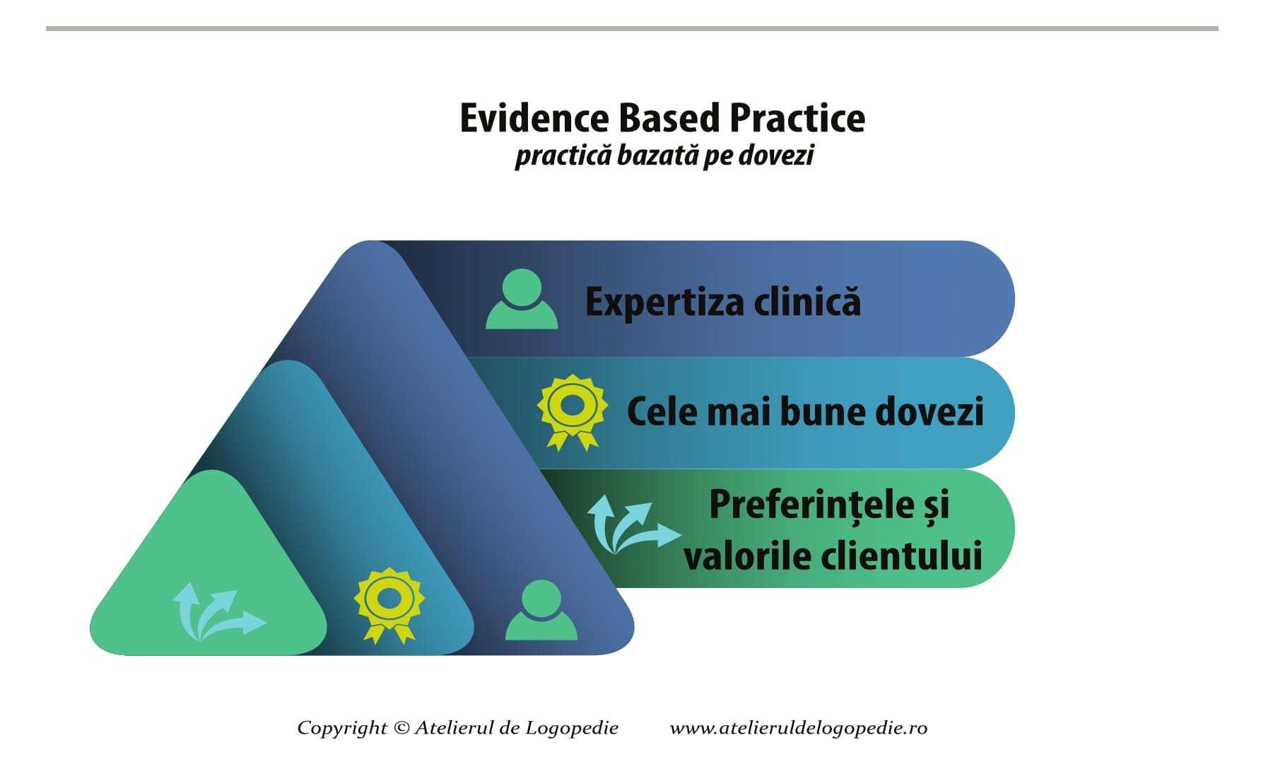 Necesitatea evidence based practice în logopedie
