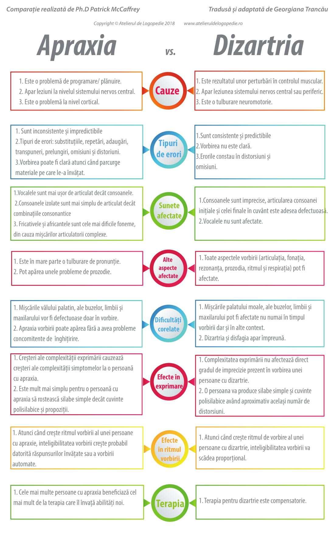 Pentru logopezi: Apraxia și dizartria-descriere și evaluare